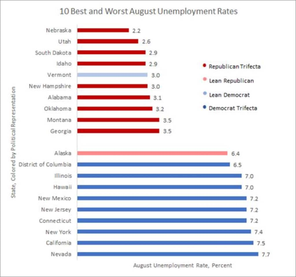 Newt Gingrich Unemployment by State